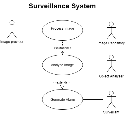 Surveillance – A Speare Bite